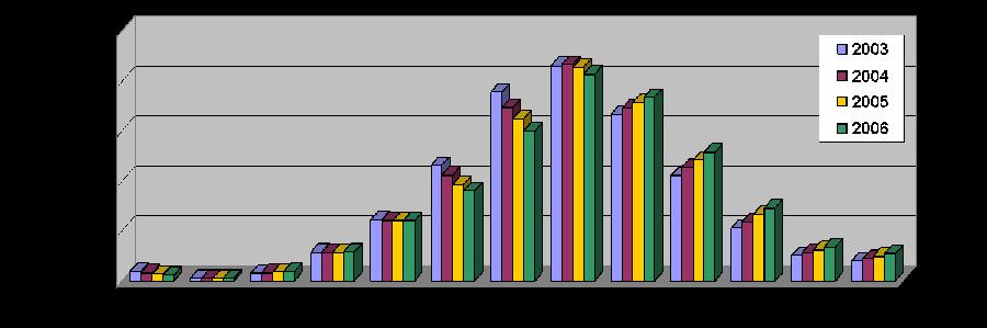 Tranches d'âge chez les personnes VIH+