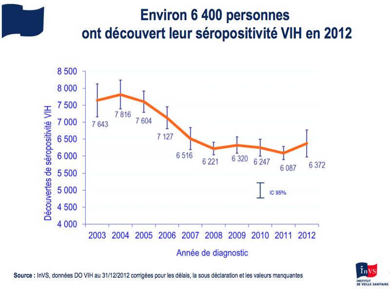 Découvertes de séropositivité VIH en 2012, InVS.