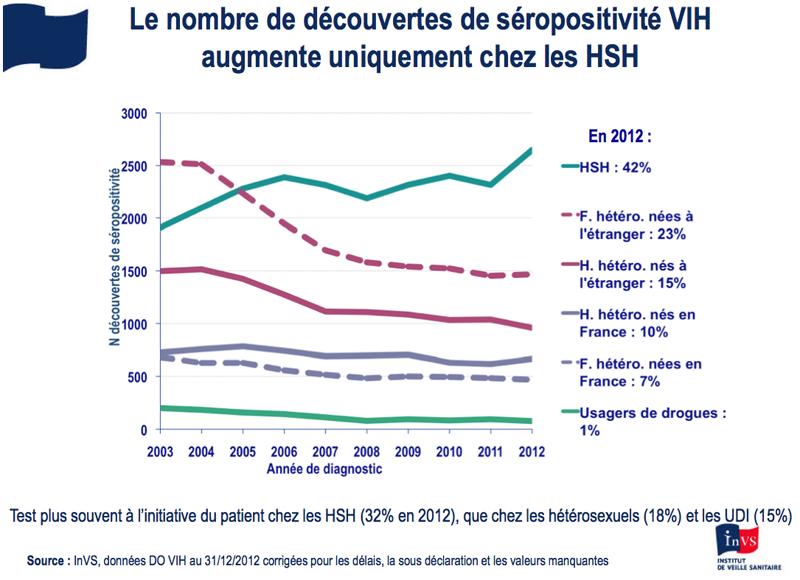 Nombre de découvertes de séropositivité VIH par populations, InVS.