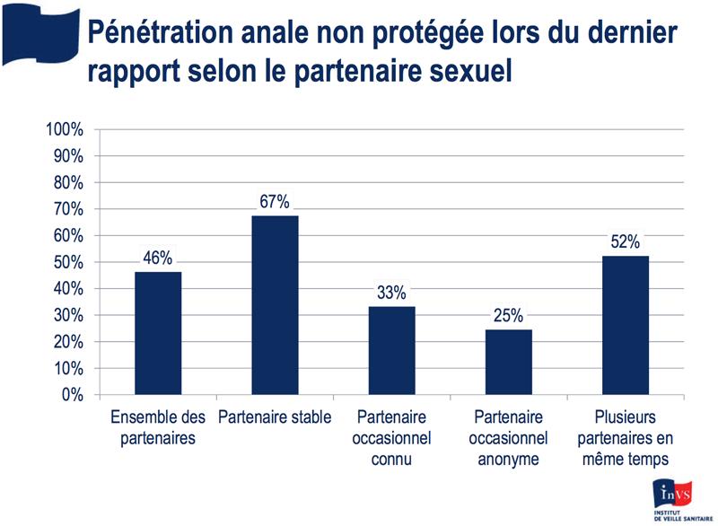 Pénétration anale non protégée lors du dernier rapport selon le partenaire, InVS.