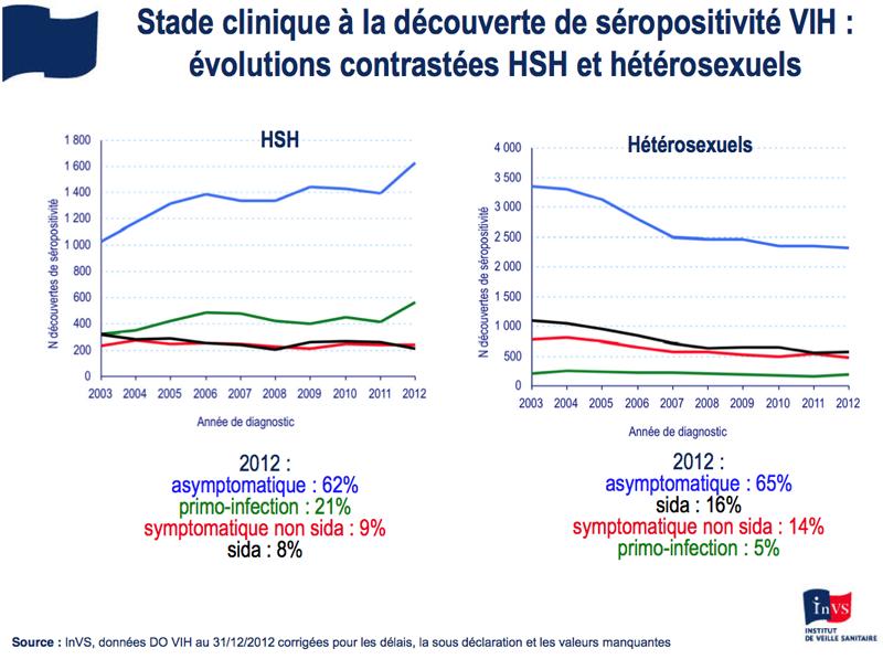 Stade clinique à la découverte de séropositivité VIH, InVS.