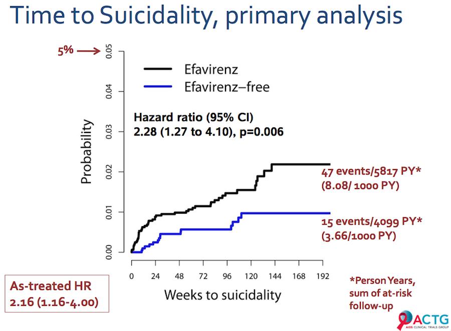 Rapport Temps/Suicidité, première analyse (Données ACTG)