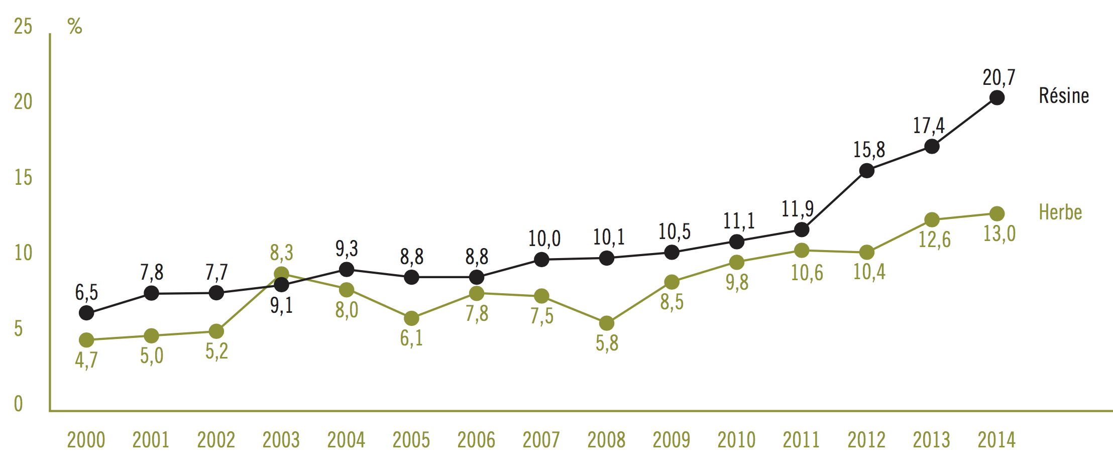 Figure 3. Teneur moyenne en THC du cannabis en circulation en France 2000-2014, Inpes