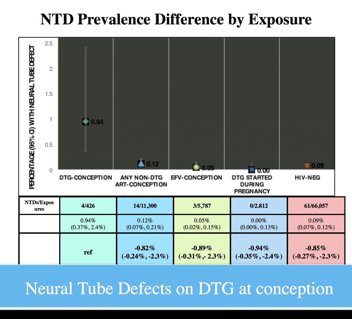Prévalence des troubles du tube neural selon l'exposition - AIDS 2018