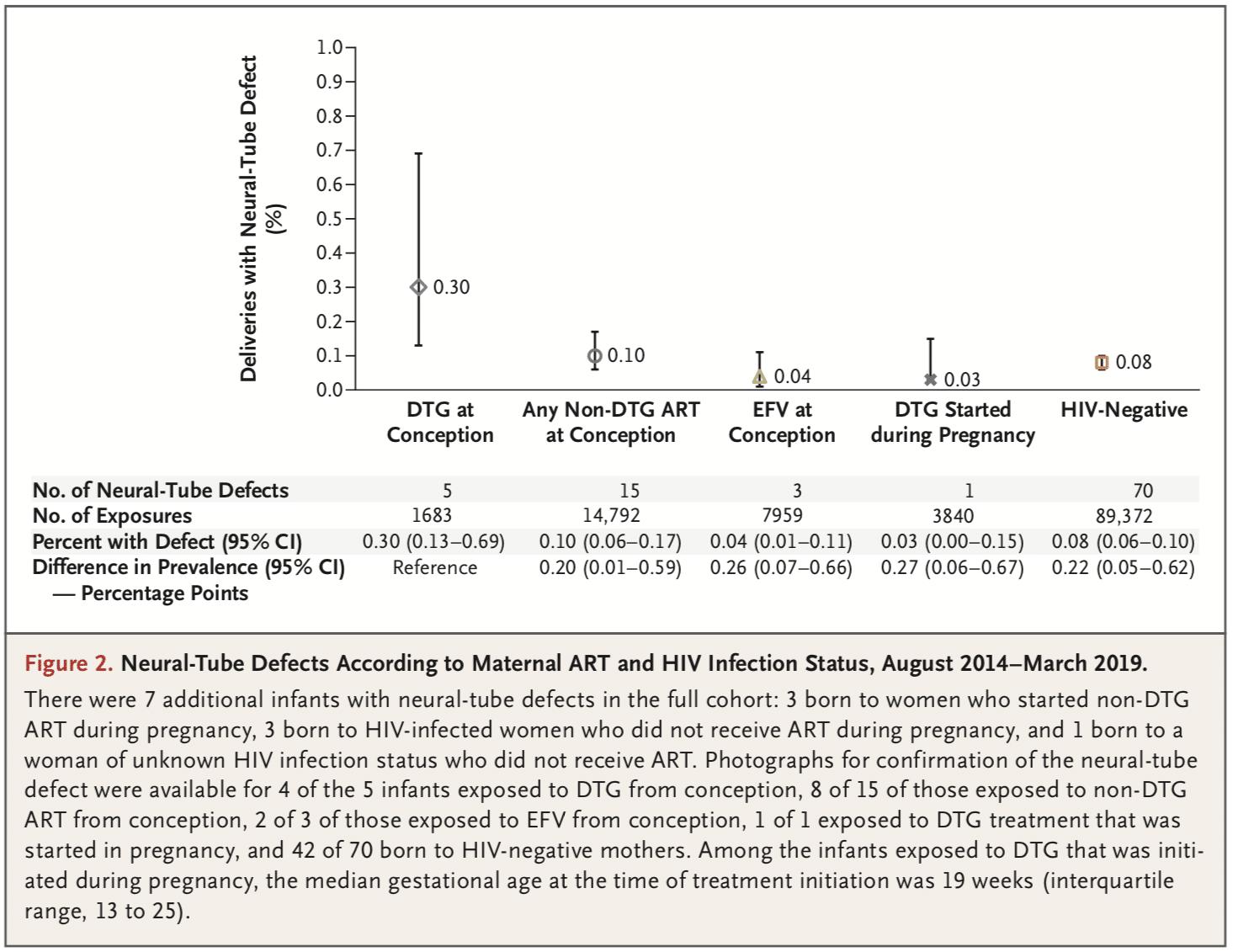 Défaut du tube neural selon le traitement ARV de la mère et le statut sérologique, étude TSEPAMO