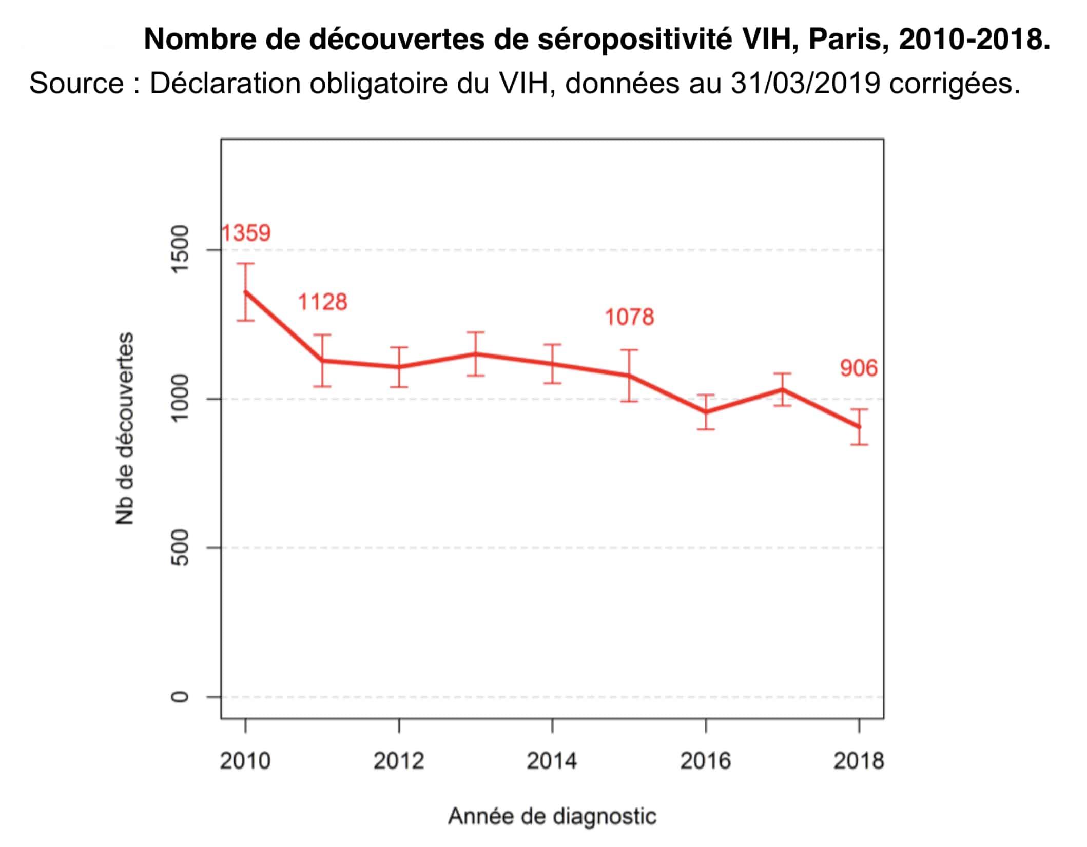 Nombre de découvertes de séropositivité VIH, Paris, 2010-2018