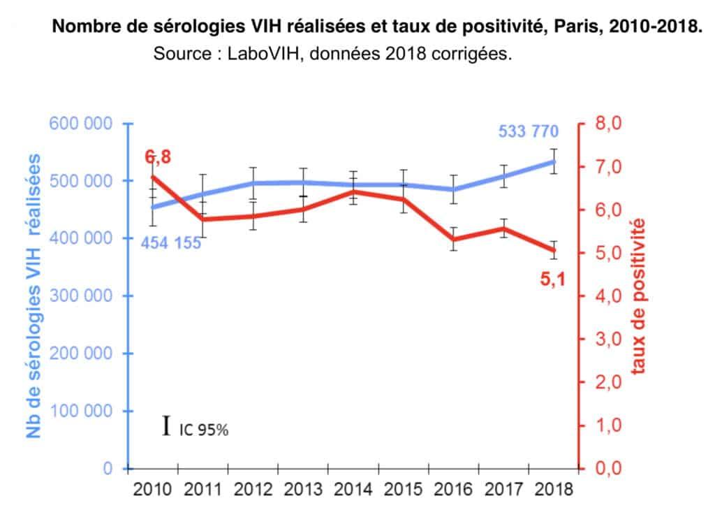 Nombre de sérologies VIH réalisées et taux de positivité, Paris, 2010-2018