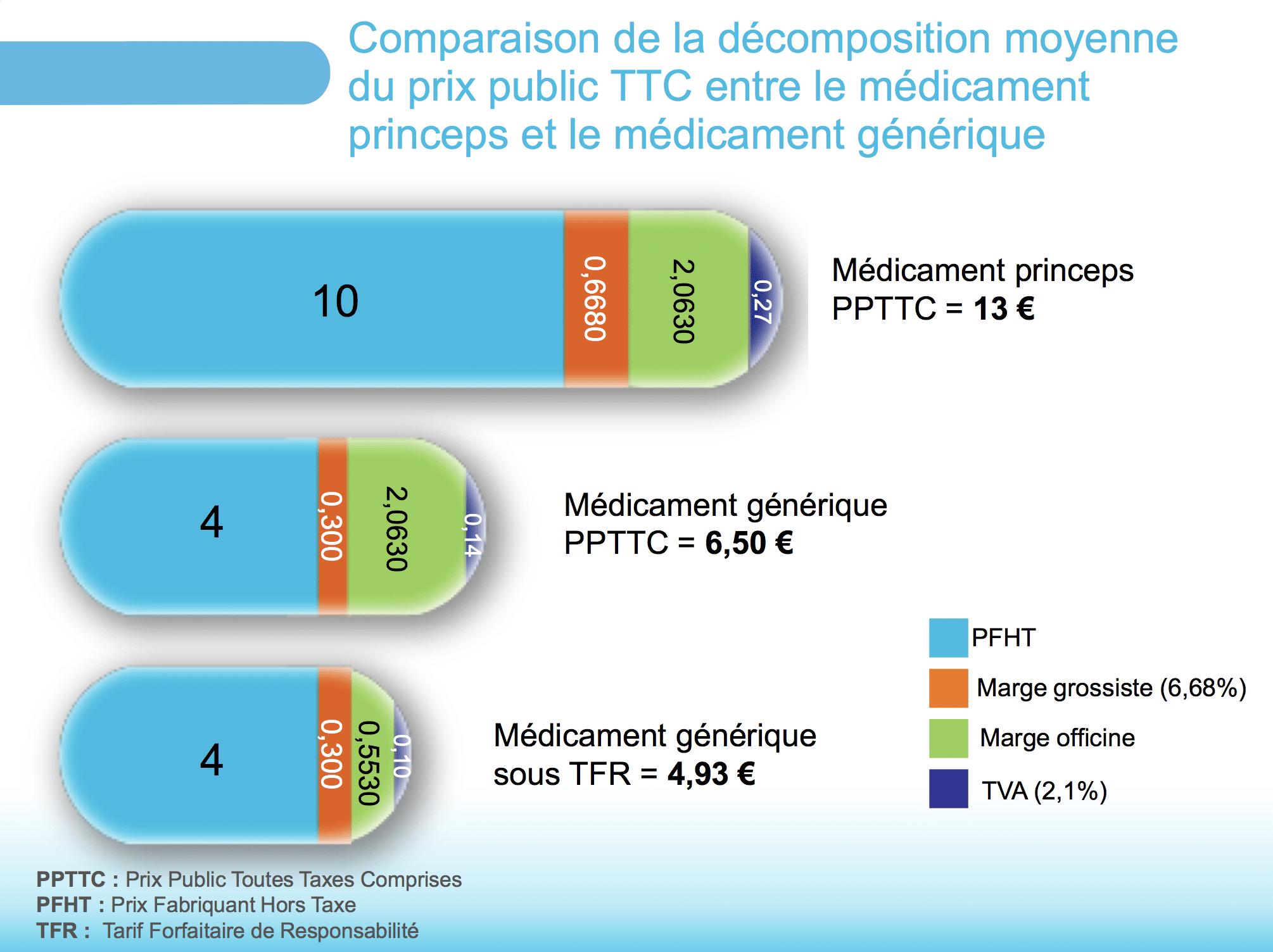 Comparaison de la décomposition moyenne du prix public TTC entre le médicament princeps et le médicament générique