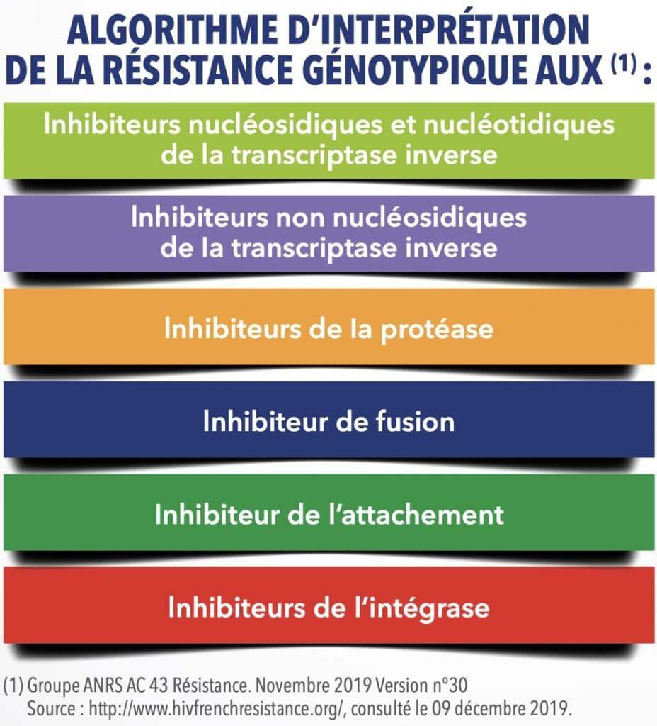 Algorithme d'interprétation de la résistance génotypique aux ARV